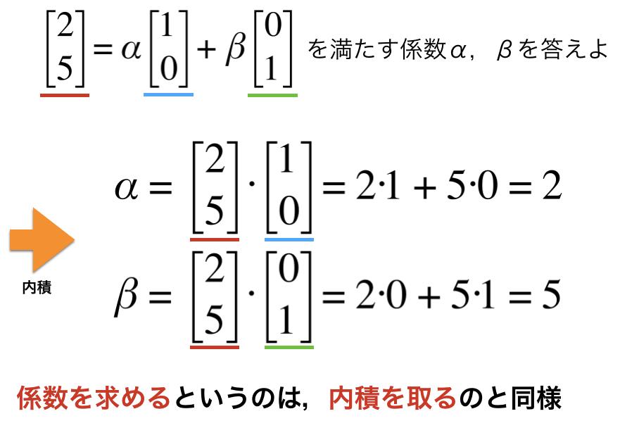 内積を使って係数を求める図