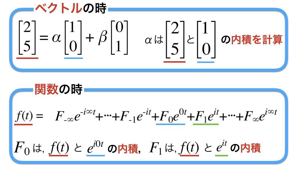 関数もベクトルと同じように内積を使って係数を求められるという説明