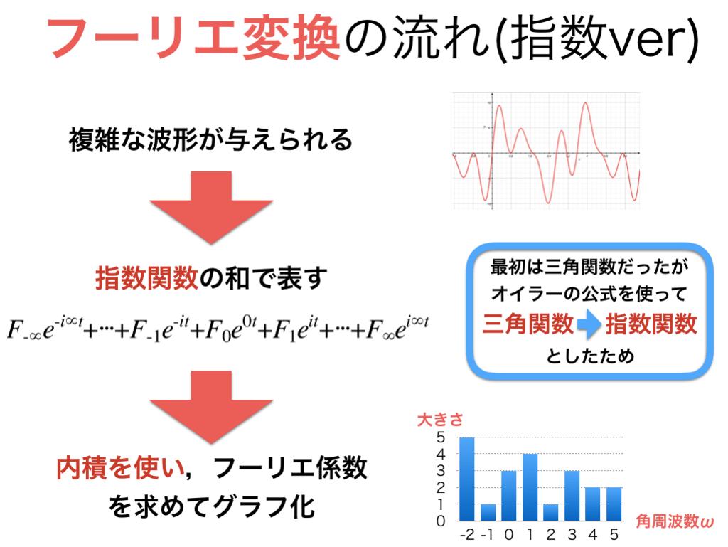 フーリエ変換の指数表記の場合の流れを確認