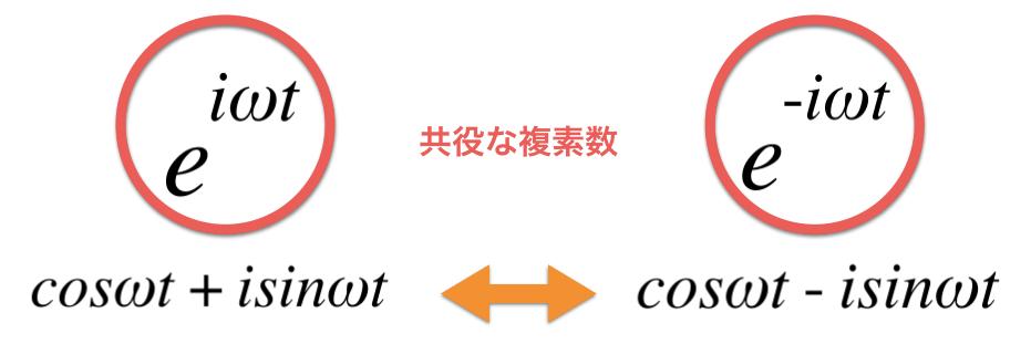 指数関数の共役な複素数を確認している図
