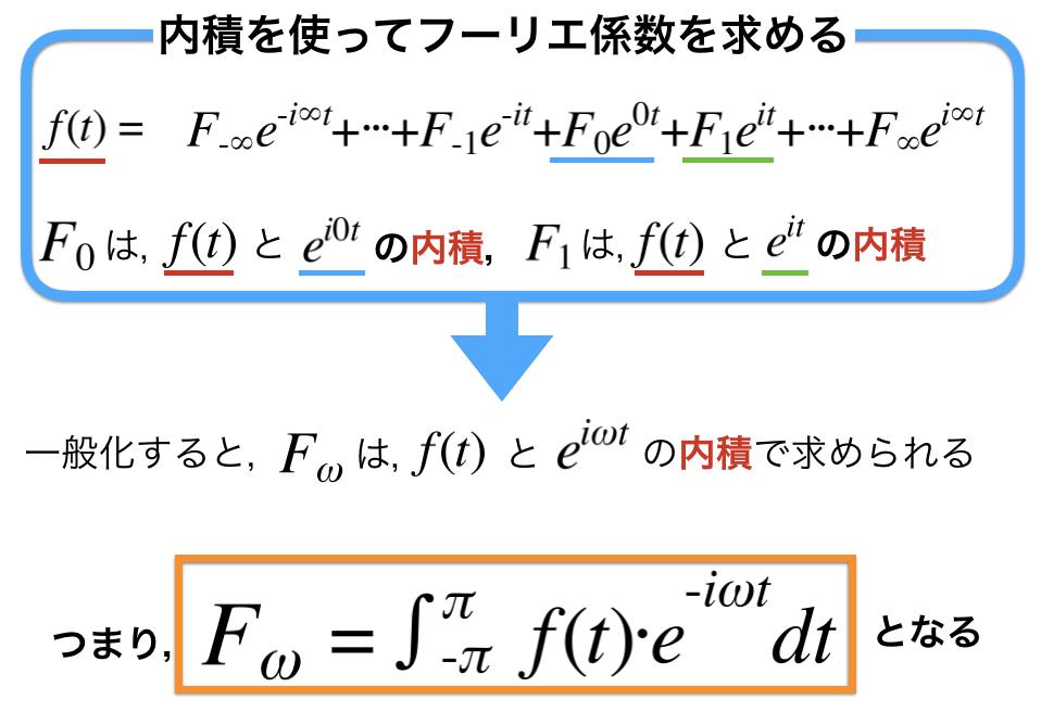 共役な複素数を使って内積計算をしてフーリエ係数を求める図