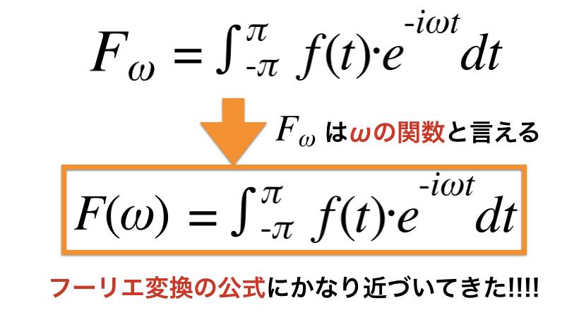 フーリエ係数を関数として扱う図