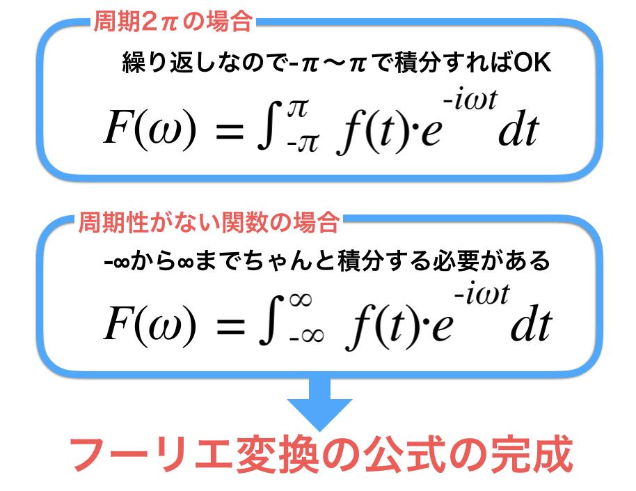 周期性がない関数の場合を考えてフーリエ変換の公式を導出