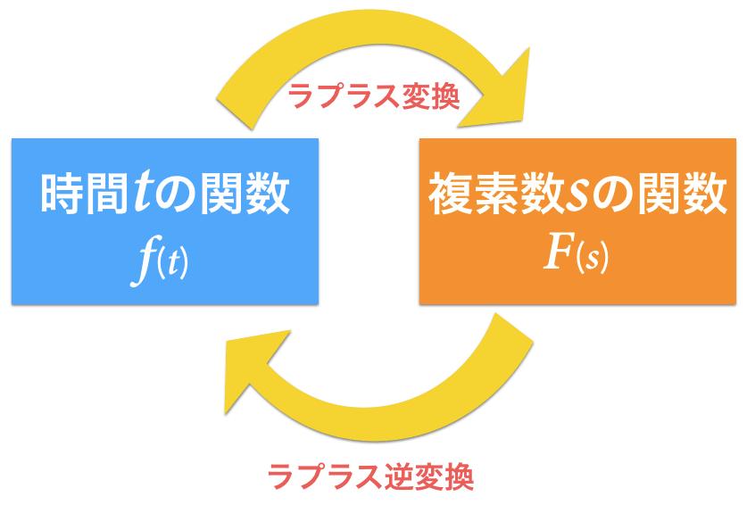 ラプラス変換の概念図