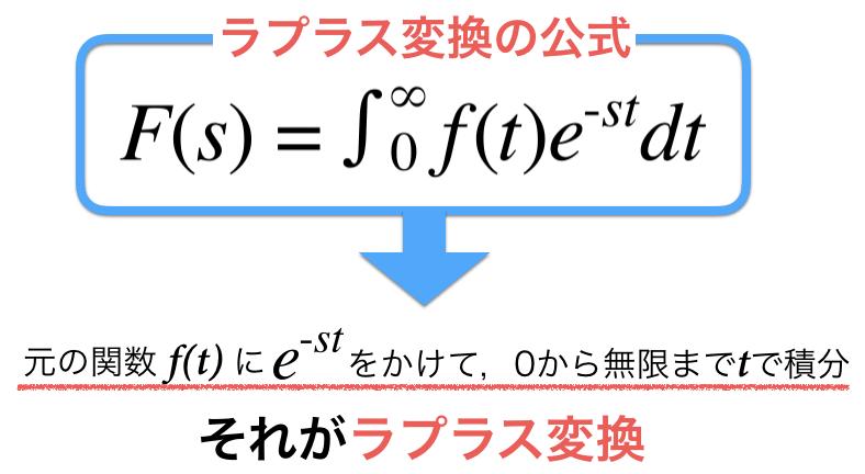 ラプラス変換の日本語表現