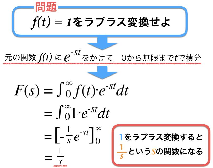 1をラプラス変換すると1/sになることの確認図
