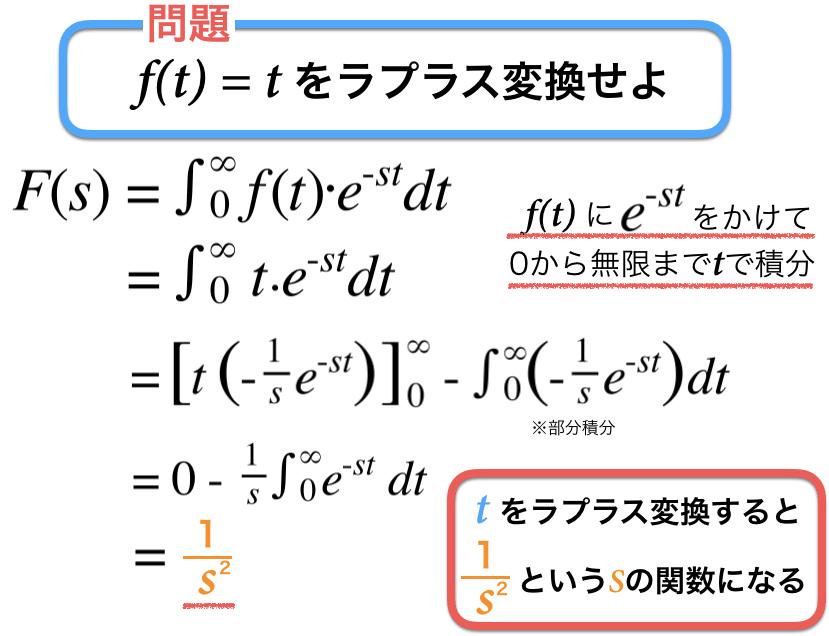 tをラプラス変換する際の計算過程