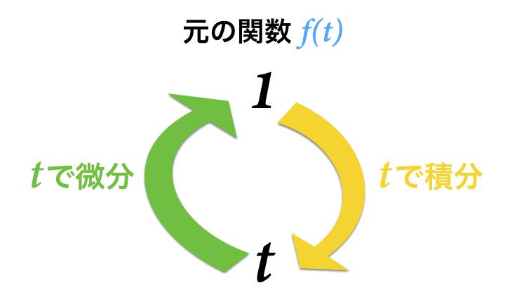 ラプラス変換前の1とtの関係を整理
