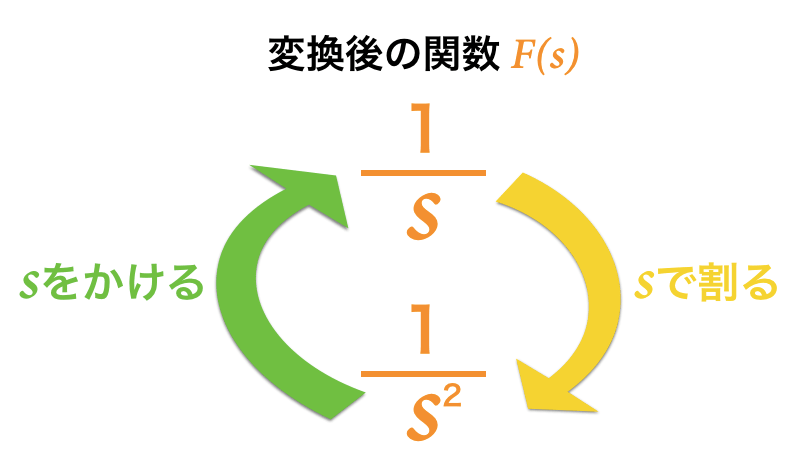 ラプラス変換後の関数の関係を整理