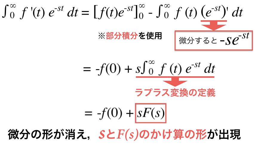 ラプラス変換の微分法則の計算過程まとめ