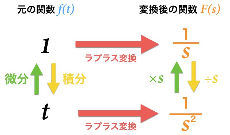 ラプラス変換の前後比較のまとめ画像