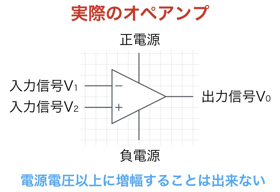 実際のオペアンプの限界値の説明