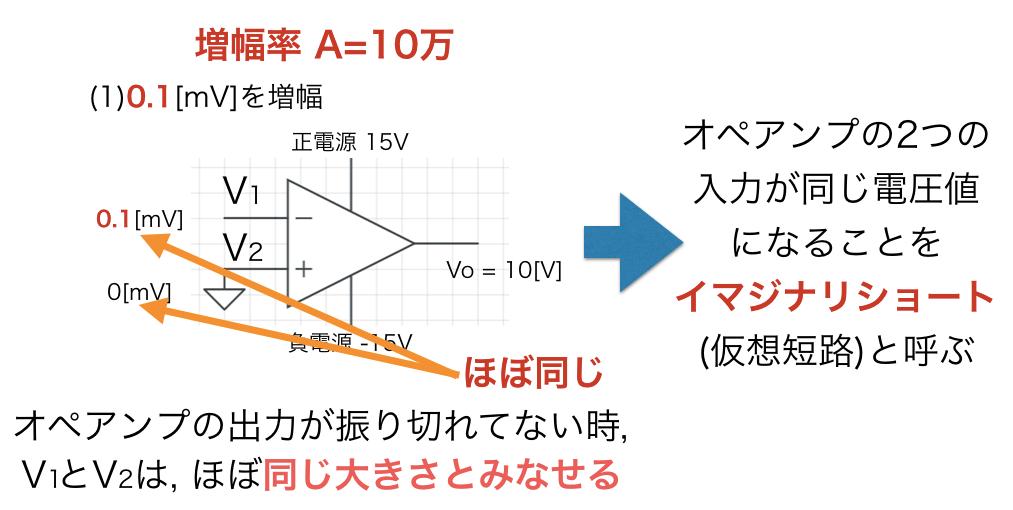 オペアンプの入力電圧に着目したイマジナリショートの図解