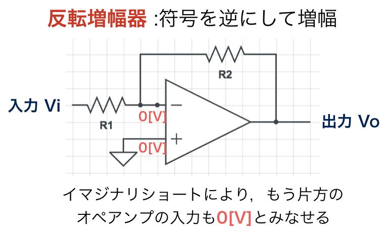 反転増幅器のイマジナリショートの例