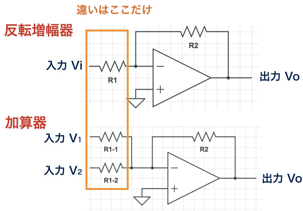 反転増幅器と加算器の違い