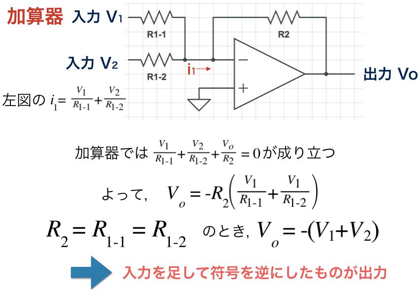 加算器の式の導出方法のまとめ