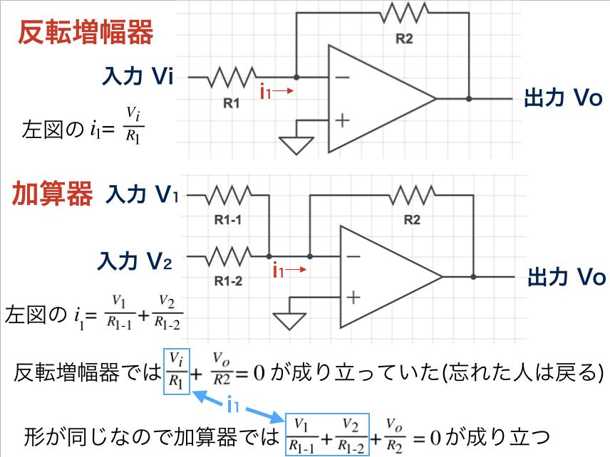 反転増幅器の式から加算機の式を求める過程を図解