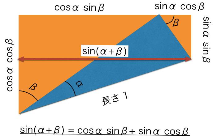 加法定理につなげるため,sin(α+β)の位置を図示