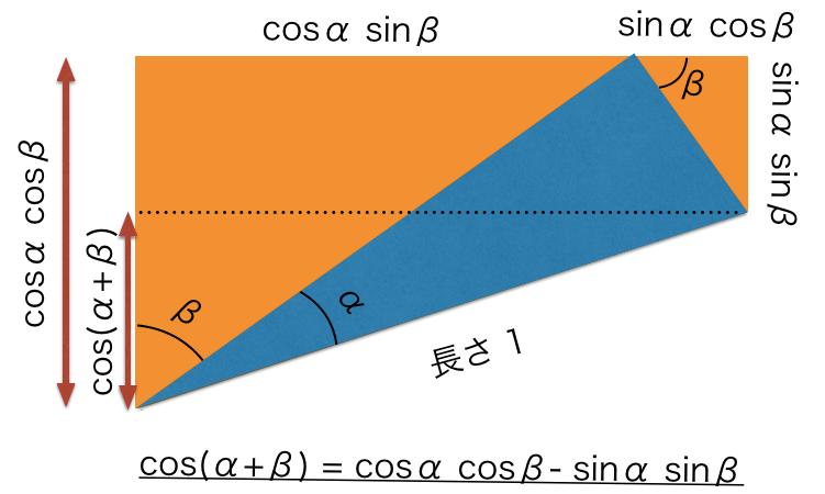 cosのときも同様に三角関数を導出