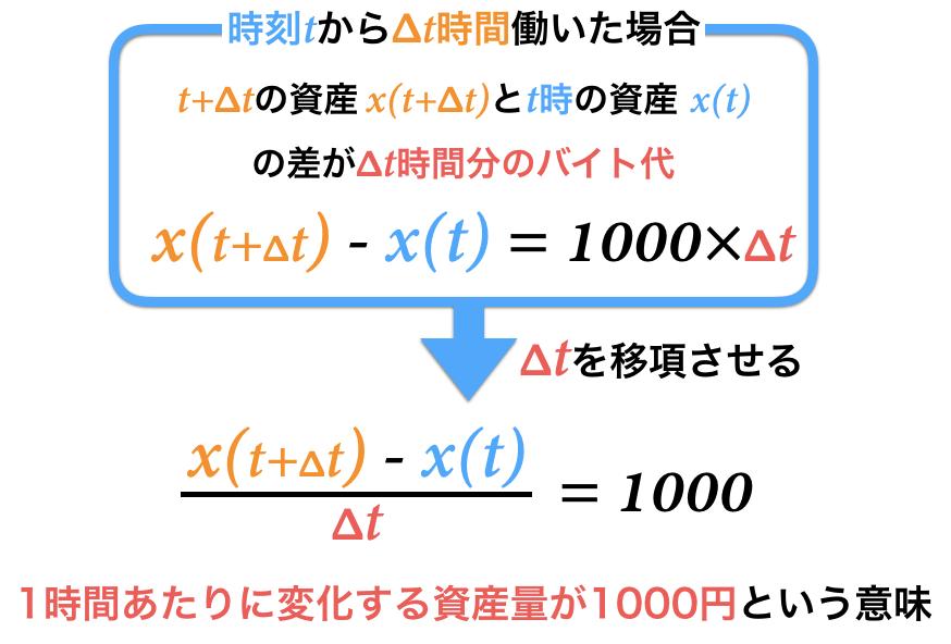 Δtを左辺に移項して平均変化率を求める