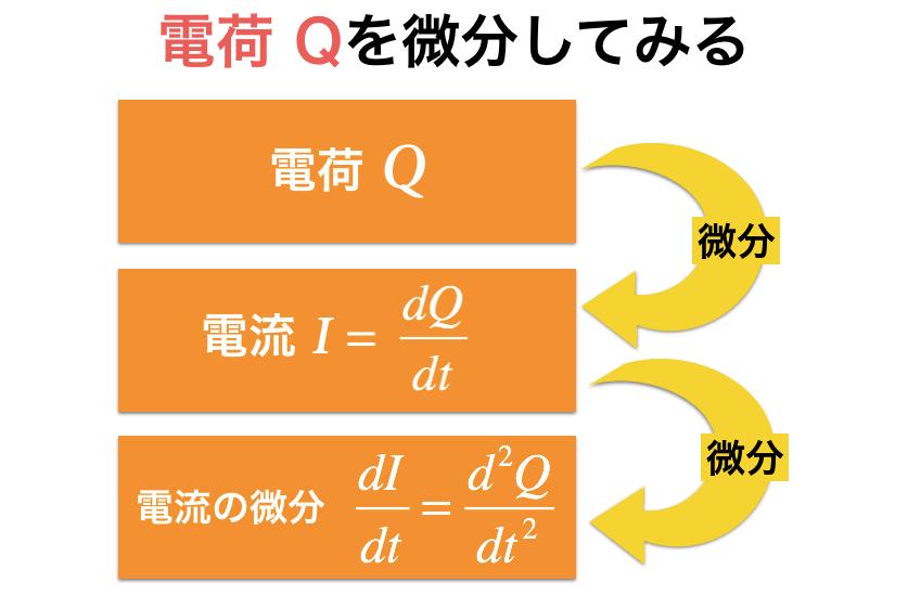 電荷,電流,電荷の2階微分の関係