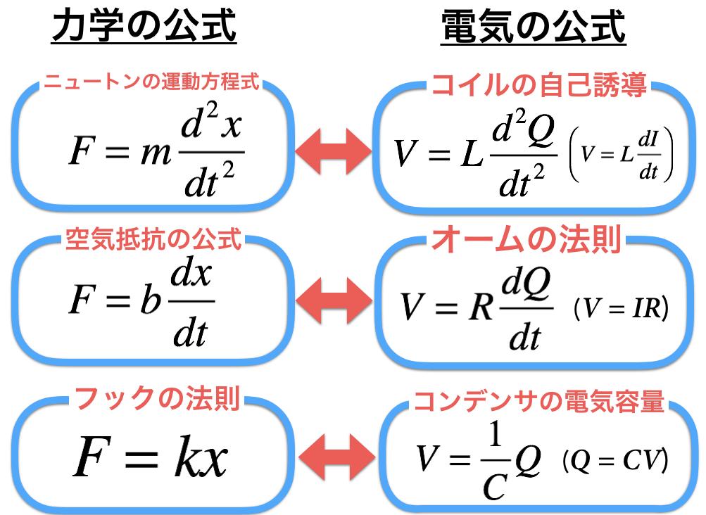 力学の公式と電気の公式を比較してみる