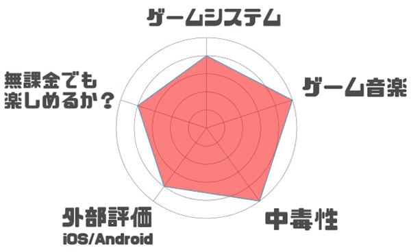戦姫絶唱シンフォギアXD UNLIMITEDのレーダーチャート評価