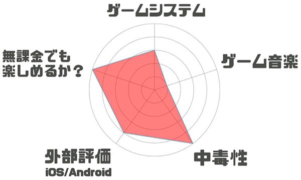 放置少女〜百花繚乱の萌姫たち〜のレーダーチャート評価
