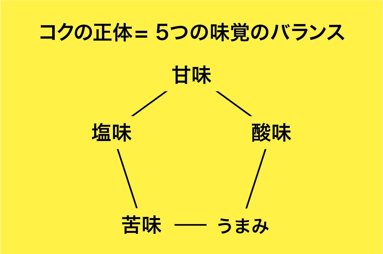 f:id:Meshi2_IB:20170512180302p:plain