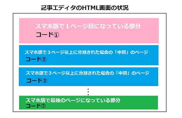 ページ分割のコードの関係についての可視化イメージ