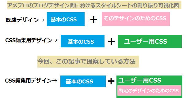ブログデザインの分類の仕組み
