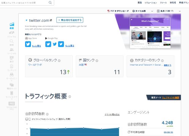 Twitter利用統計①