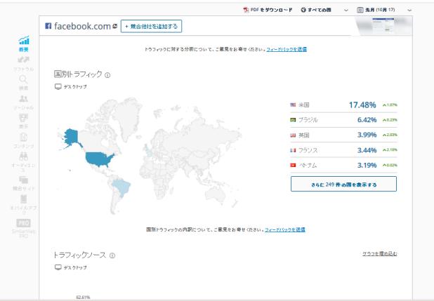 Twitter利用統計③