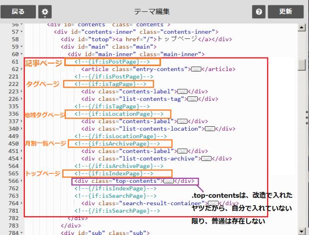 muragonのHTML俯瞰図