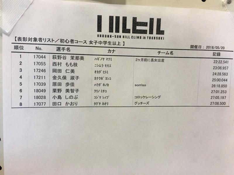 f:id:Michiko_Kurino:20180520100747j:image:w250