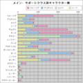 [アリアンロッド][グラフ]メインクラス別サポクラ傾向(上位クラス包括・新大陸は除外)
