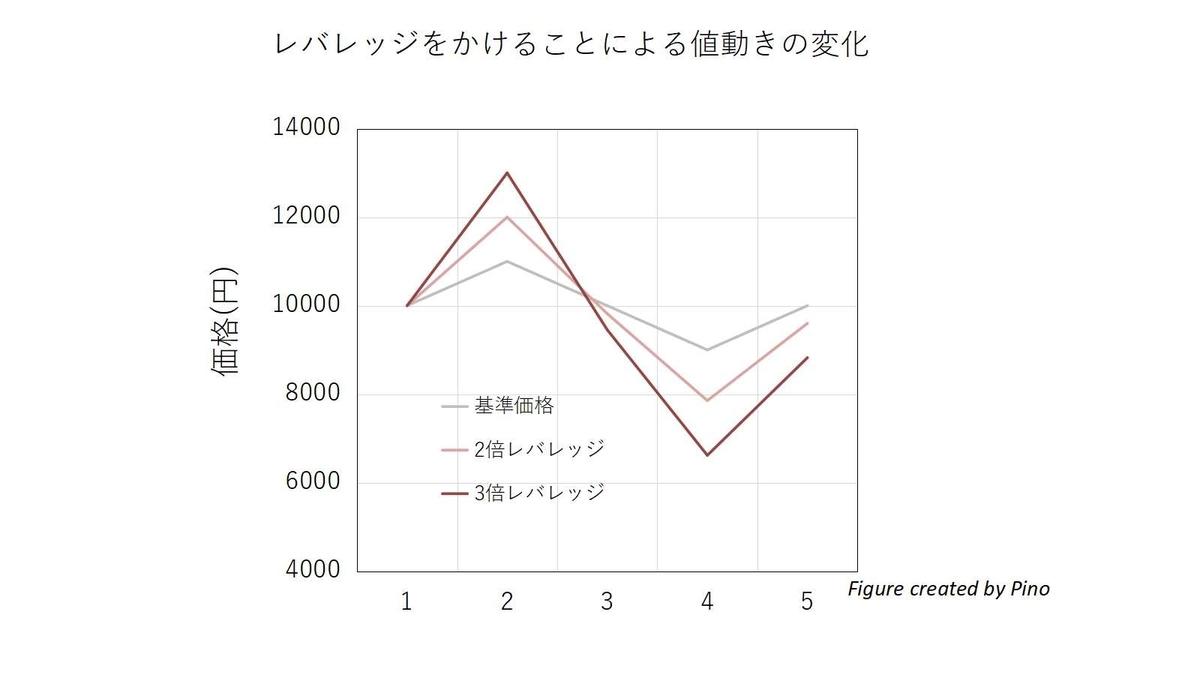 ボックス相場におけるブル資産の値動き(2倍レバレッジ、3倍レバレッジ)