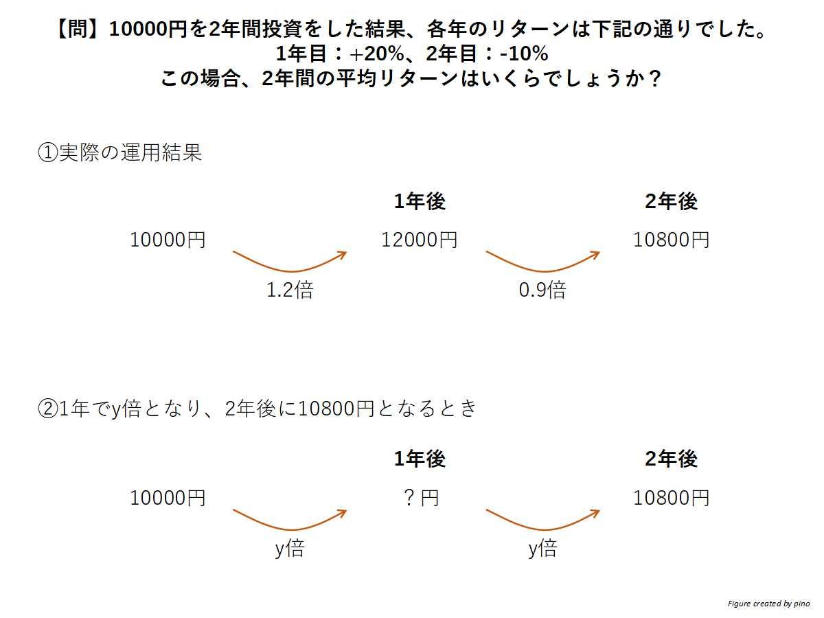 リターン平均の計算方法:掛け算に着目した平均値算出(相乗平均)が必要