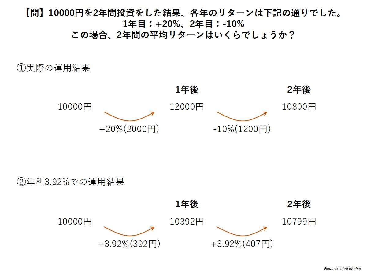 リターン平均の計算:掛け算と複利の影響を加味することが必要
