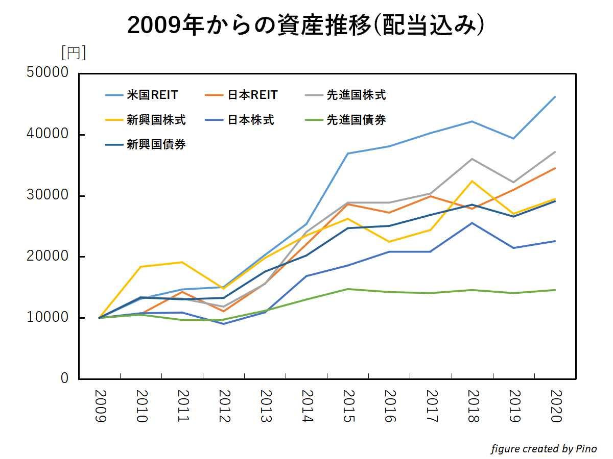 配当再投資をした際の各資産(株式、REIT、債券)の価格推移