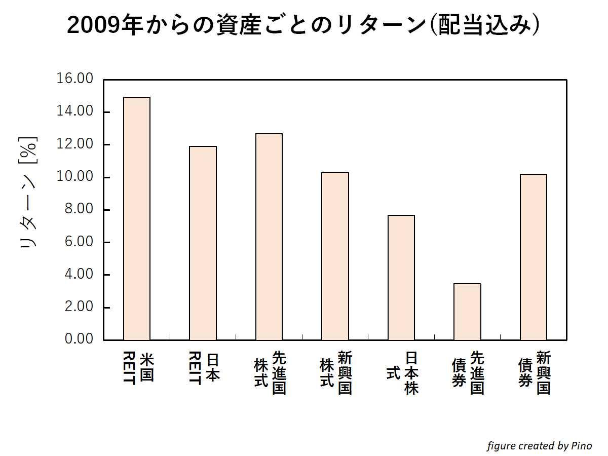配当再投資をした際の各資産(株式、REIT、債券)の平均リターン