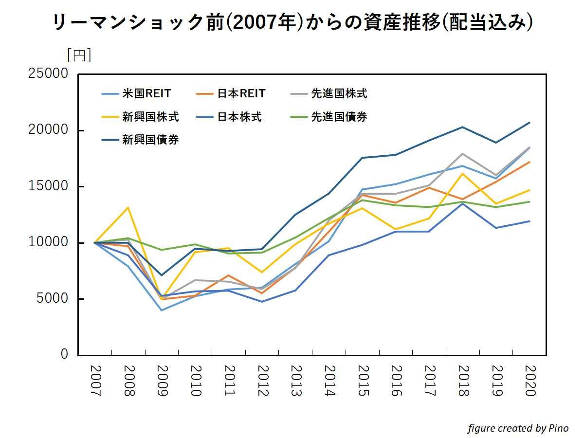 配当再投資をした際の各資産(株式、REIT、債券)の価格推移(リーマンショックを含む)
