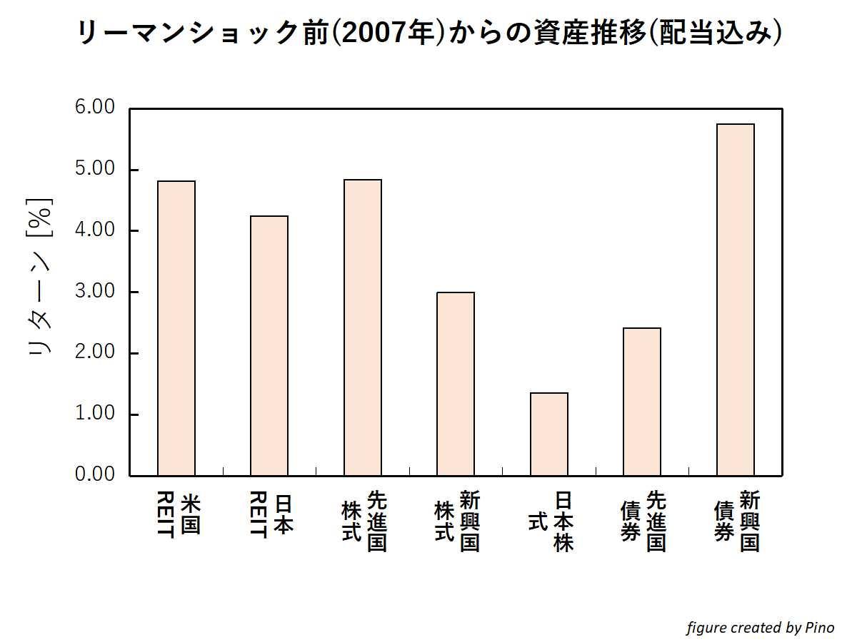 配当再投資をした際の各資産(株式、REIT、債券)の平均リターン(リーマンショックを含む)