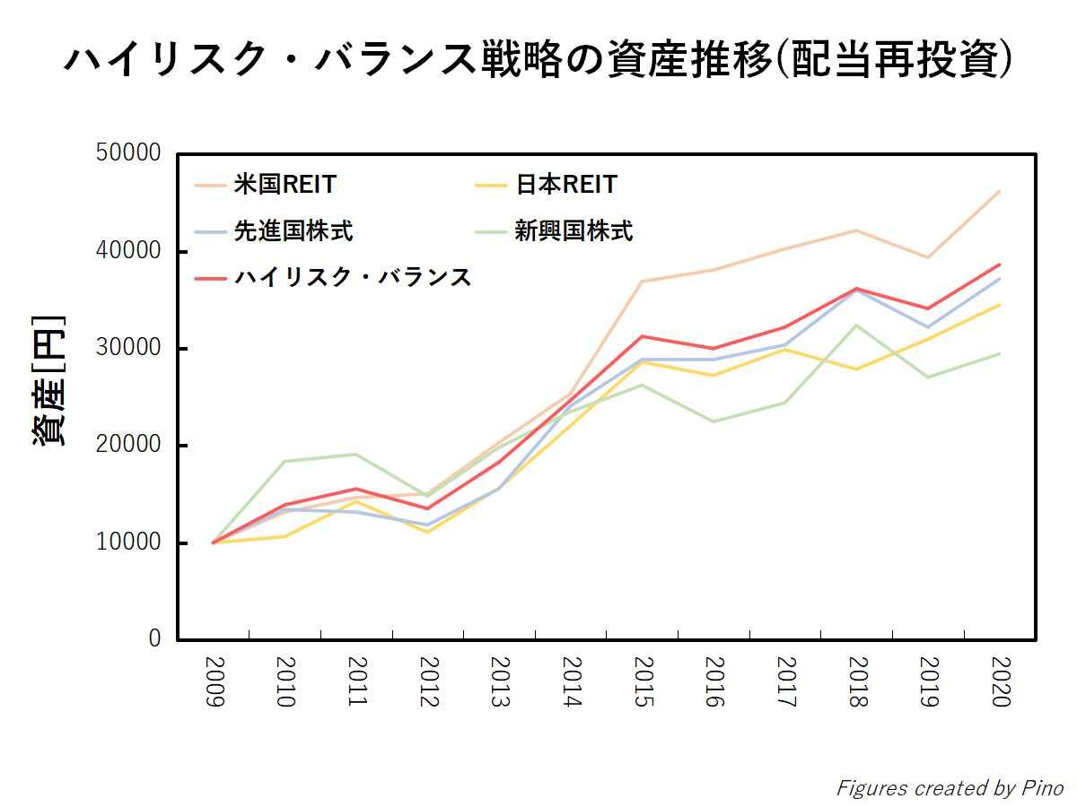 ハイリスク・バランス戦略の資産推移(配当再投資)