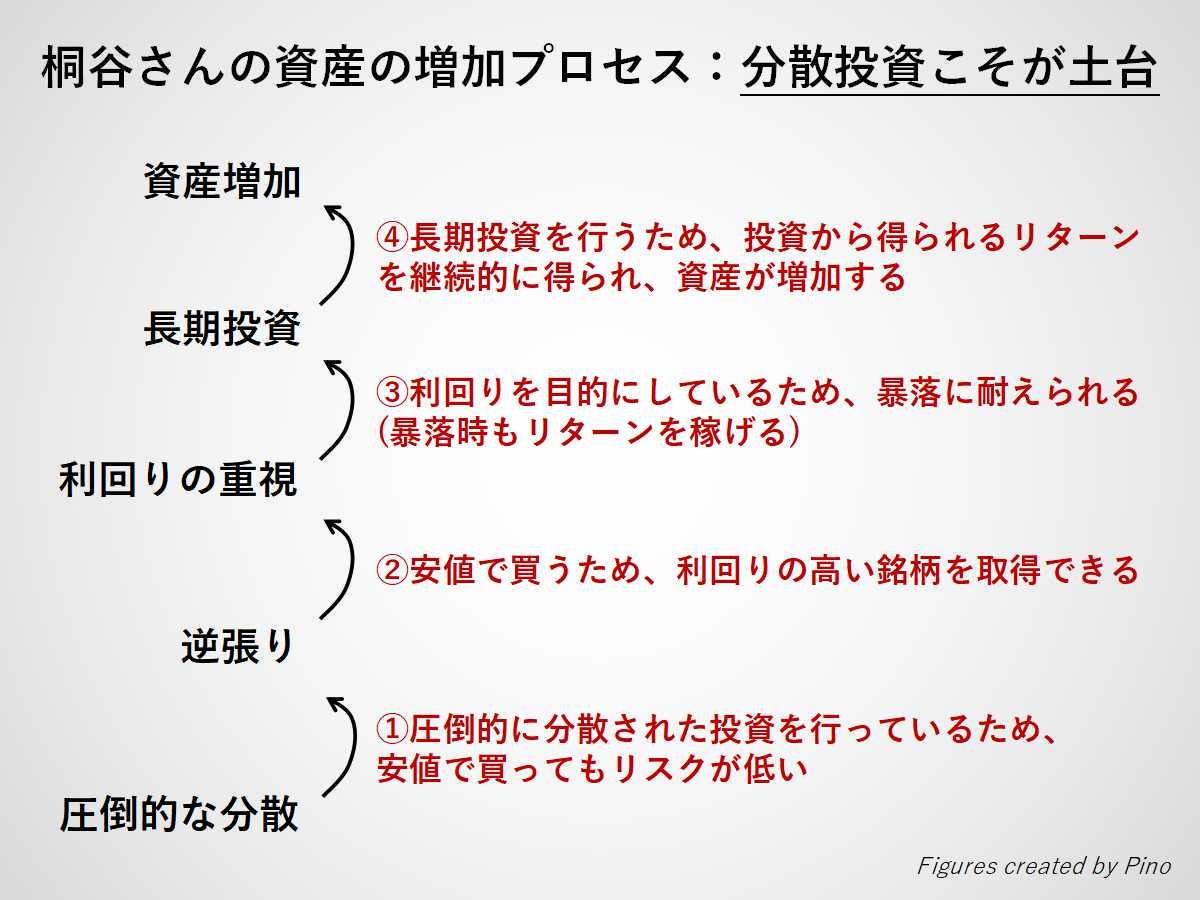 桐谷さんの株主優待と配当金目当ての投資戦略が、資産形成に効果的である根拠