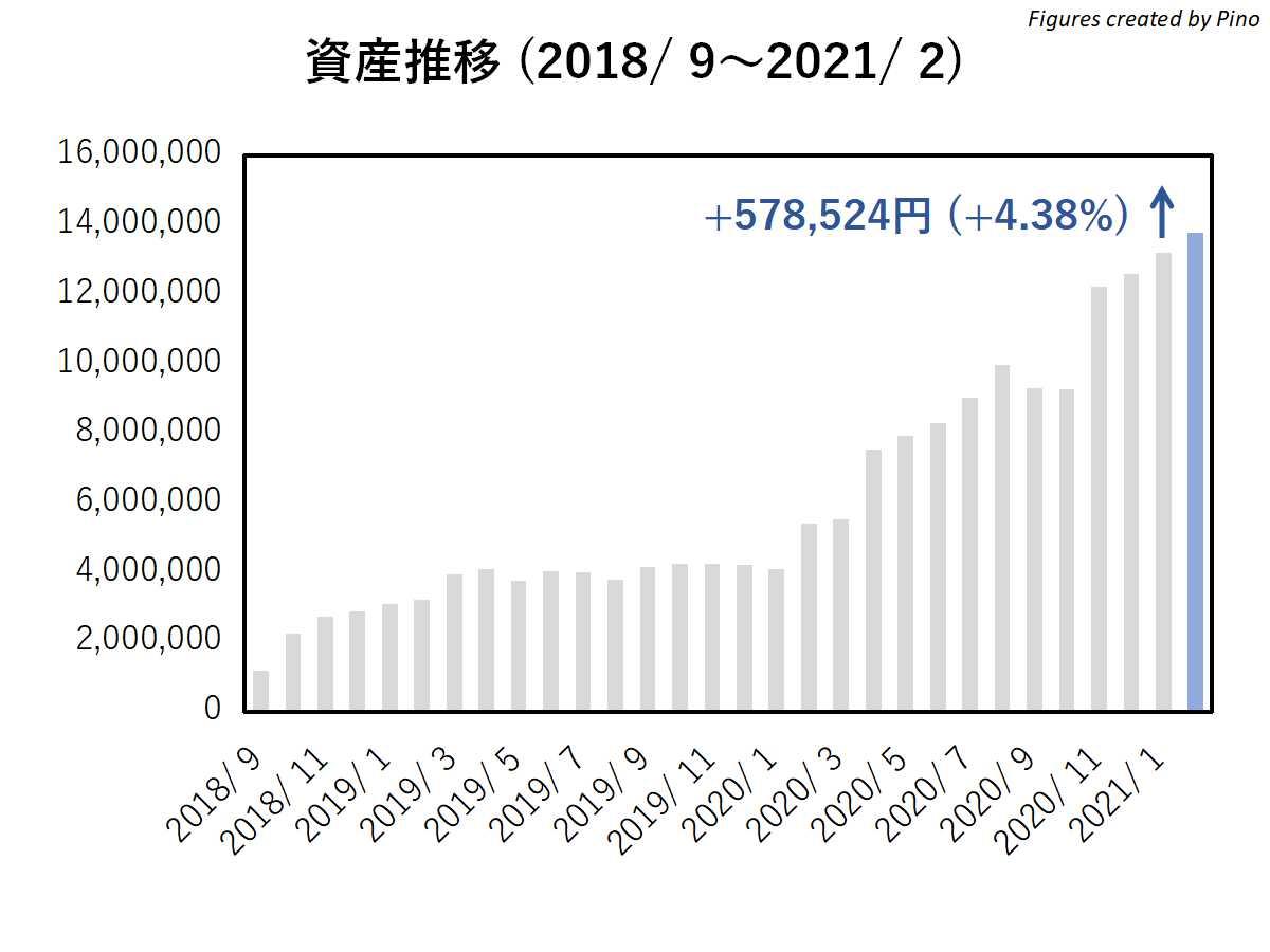 ぴのの長期資産推移2021年2月編