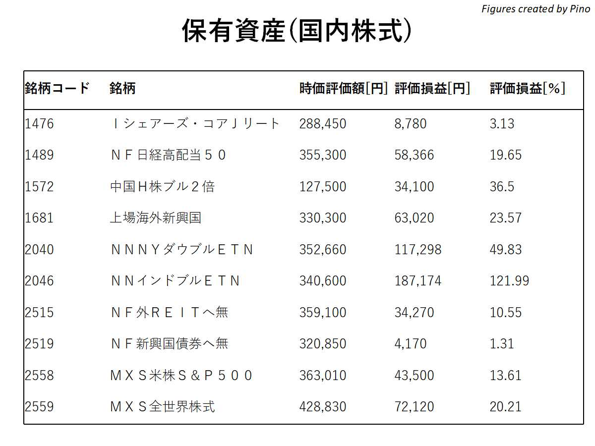 2021年2月編、ぴのの保有資産(国内株式)