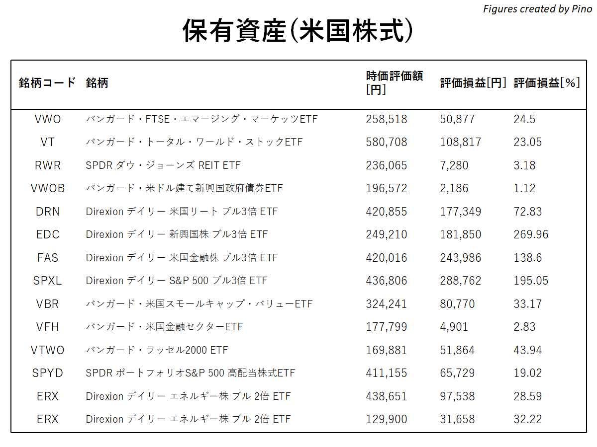 2021年2月編、ぴのの保有資産(米国株式)