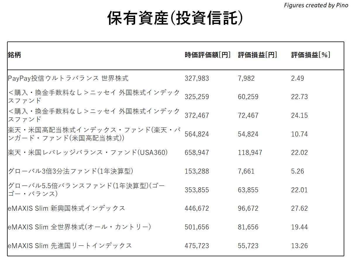 2021年2月編、ぴのの保有資産(投資信託)