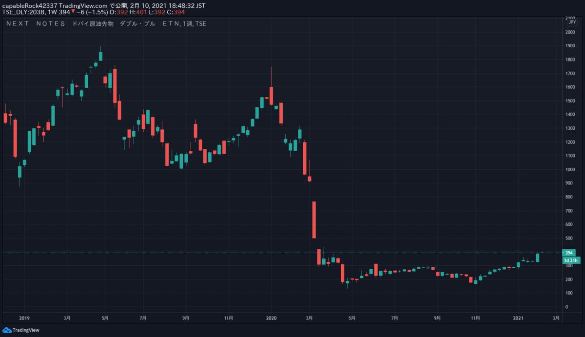 原油価格の暴落時にインディカティブNAVが重要な指標になる